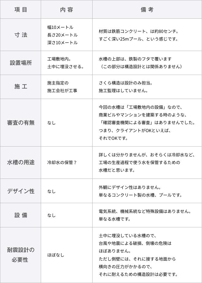 工業用水槽の詳細の一覧表